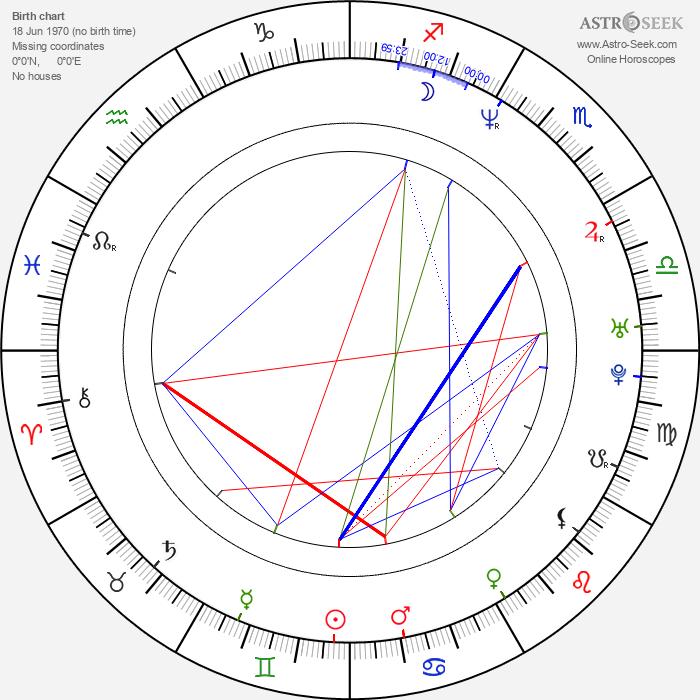 Greg Yaitanes - Astrology Natal Birth Chart
