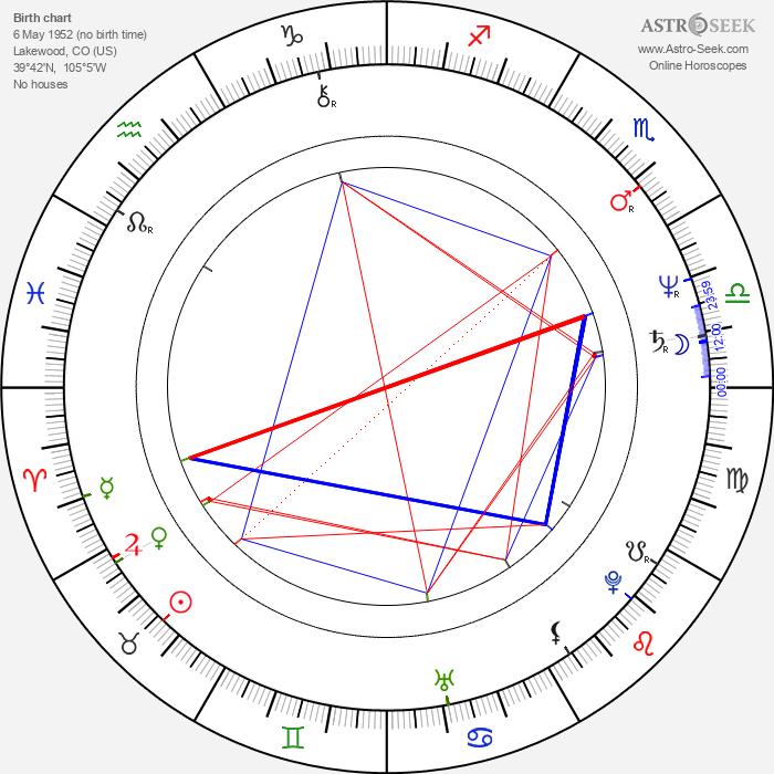 Gregg Henry - Astrology Natal Birth Chart