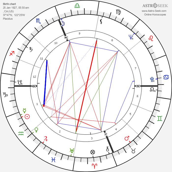 Gregg Palmer - Astrology Natal Birth Chart