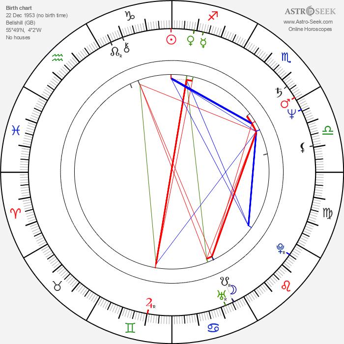 Gregor Fisher - Astrology Natal Birth Chart