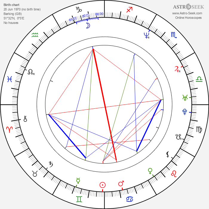 Gregor Mackintosh - Astrology Natal Birth Chart