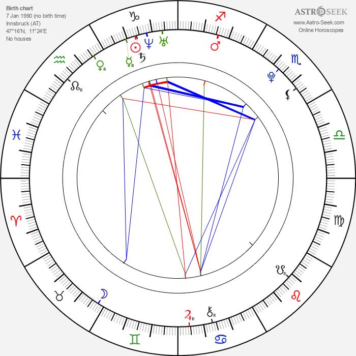 Gregor Schlierenzauer - Astrology Natal Birth Chart