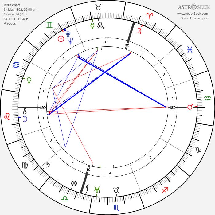 Gregor Strasser - Astrology Natal Birth Chart