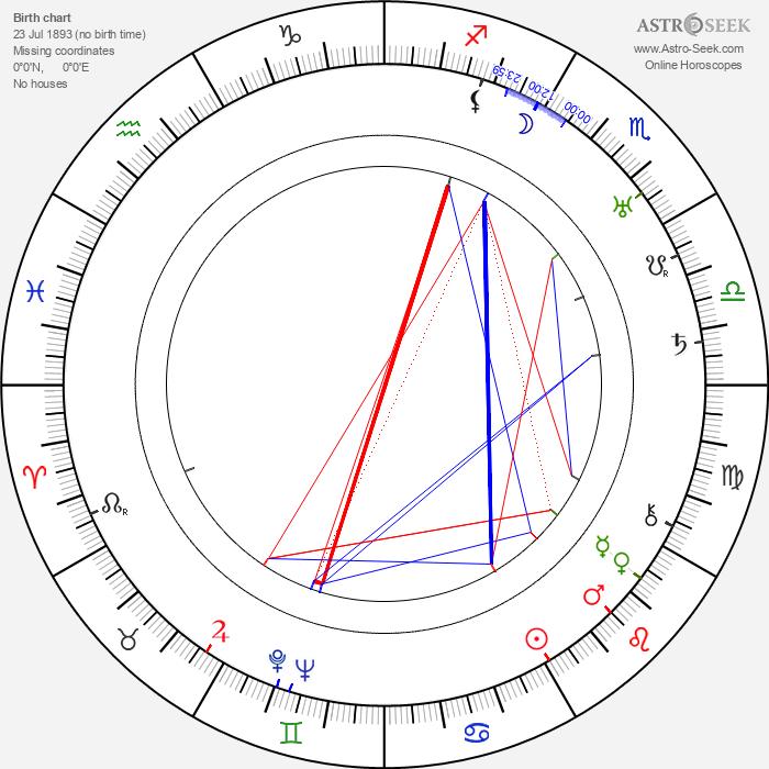 Gregori Chmara - Astrology Natal Birth Chart