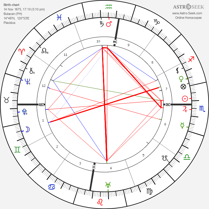 Gregorio del Pilar - Astrology Natal Birth Chart