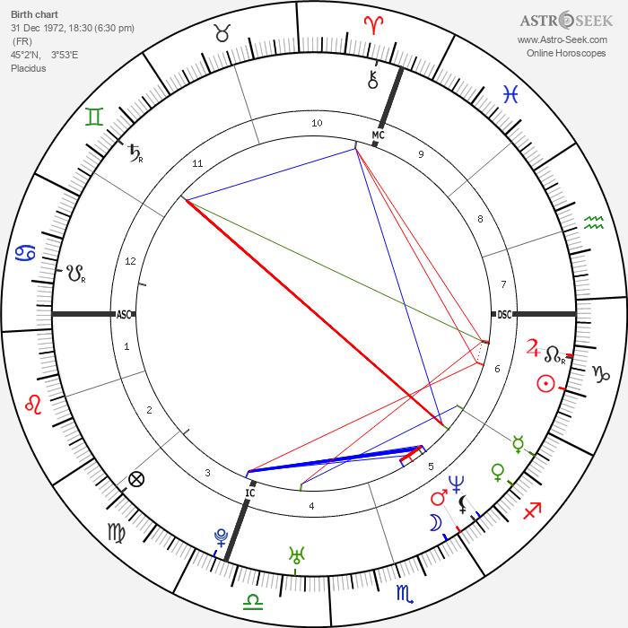 Grégory Coupet - Astrology Natal Birth Chart