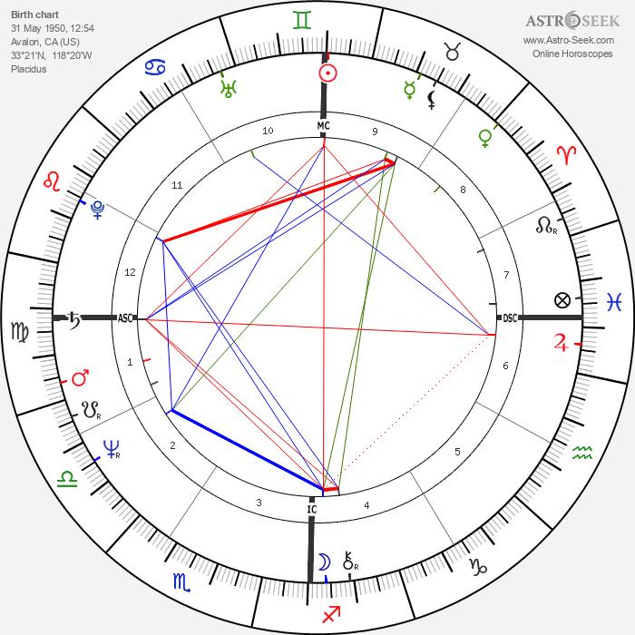 Gregory Harrison - Astrology Natal Birth Chart