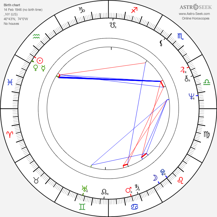 Gregory Hines - Astrology Natal Birth Chart