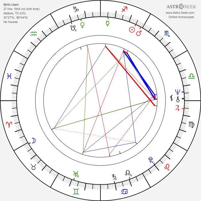 Gregory Hoblit - Astrology Natal Birth Chart