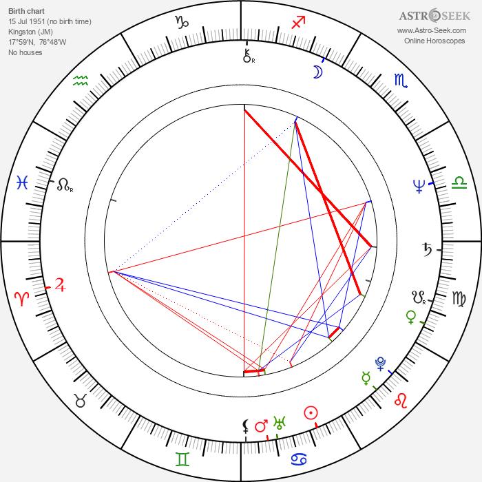 Gregory Isaacs - Astrology Natal Birth Chart