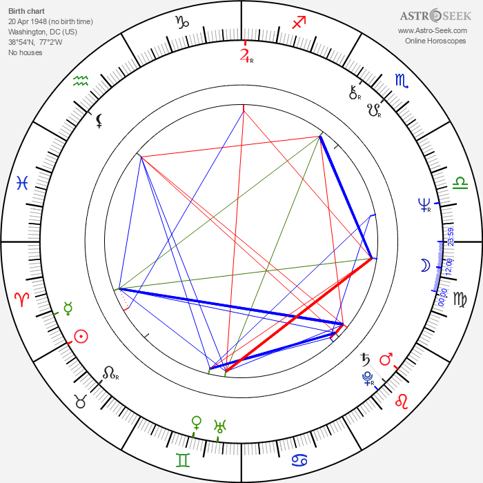 Gregory Itzin - Astrology Natal Birth Chart