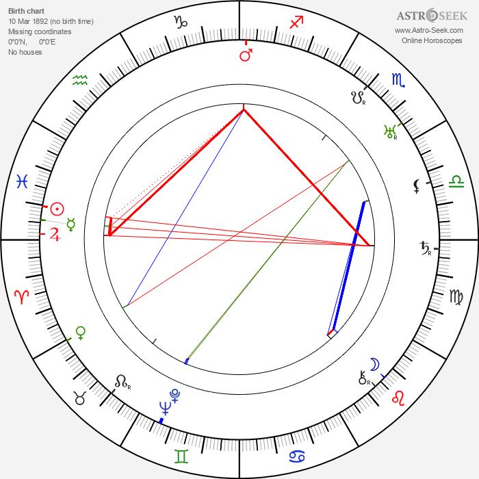 Gregory La Cava - Astrology Natal Birth Chart