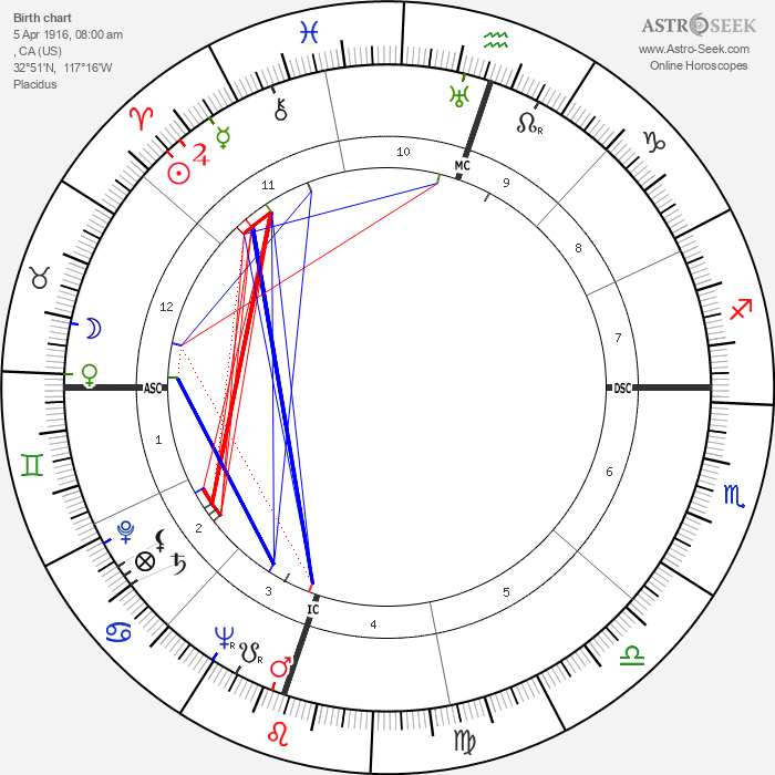 Gregory Peck - Astrology Natal Birth Chart