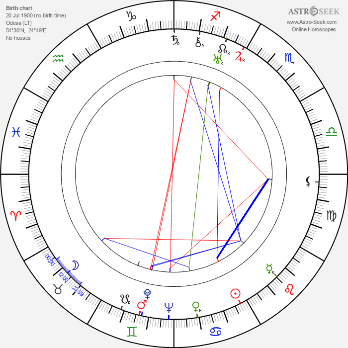 Gregory Stone - Astrology Natal Birth Chart