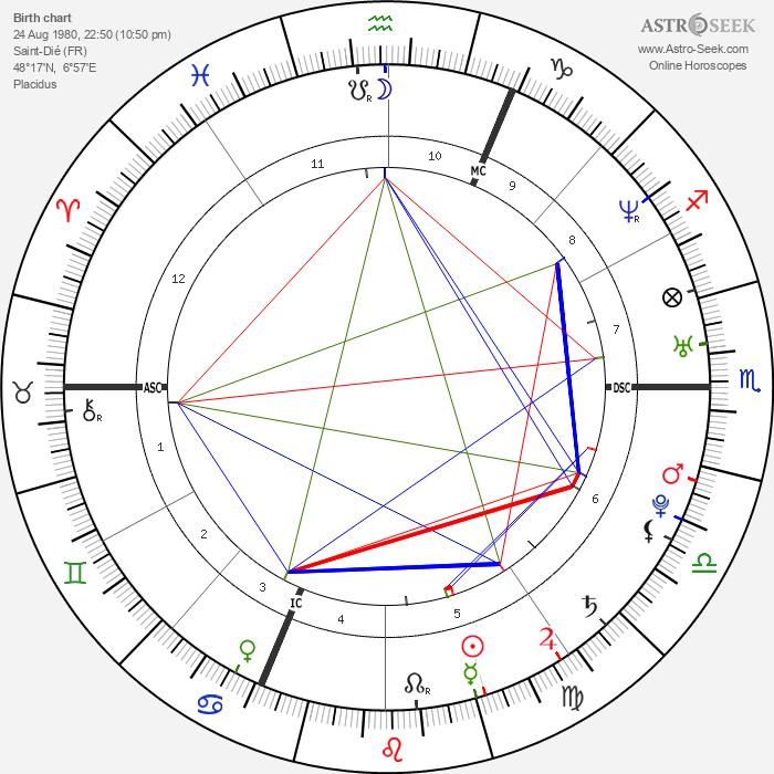 Gregory Villemin - Astrology Natal Birth Chart