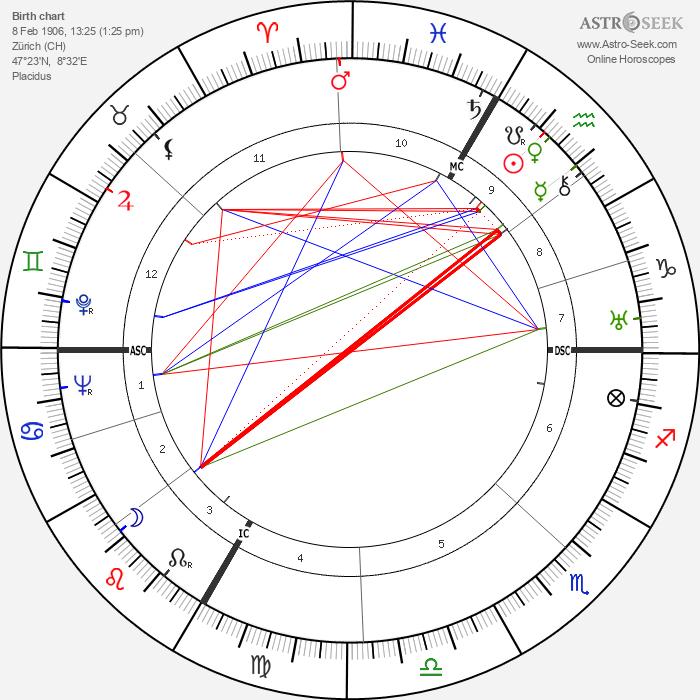 Gret Baumann-Jung - Astrology Natal Birth Chart