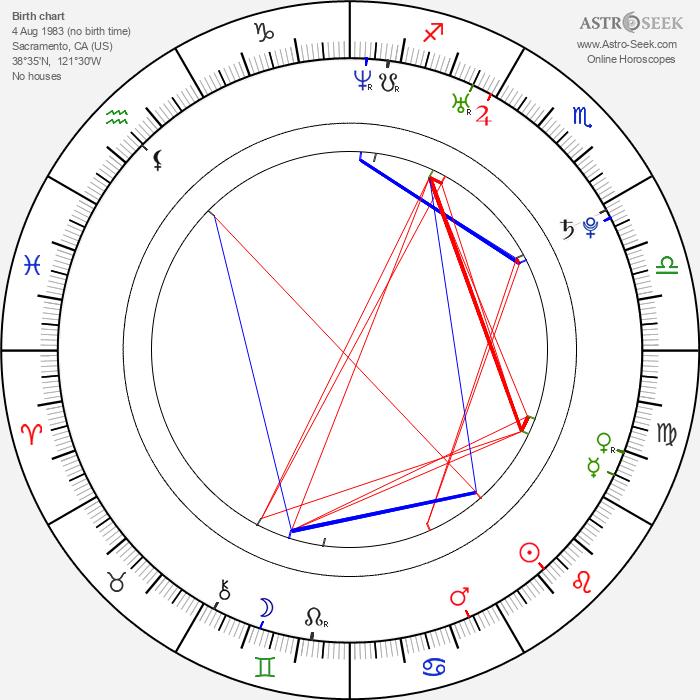 Greta Gerwig - Astrology Natal Birth Chart