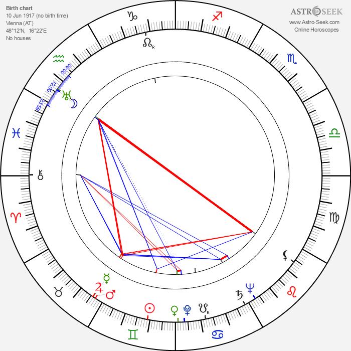 Greta Gonda - Astrology Natal Birth Chart