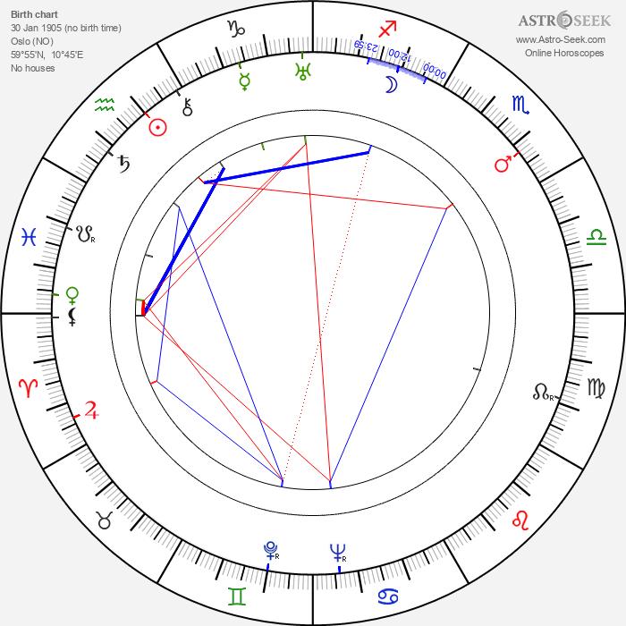 Greta Nissen - Astrology Natal Birth Chart