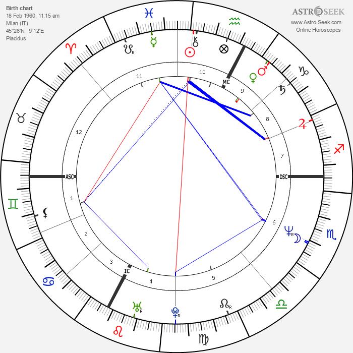 Greta Scacchi - Astrology Natal Birth Chart