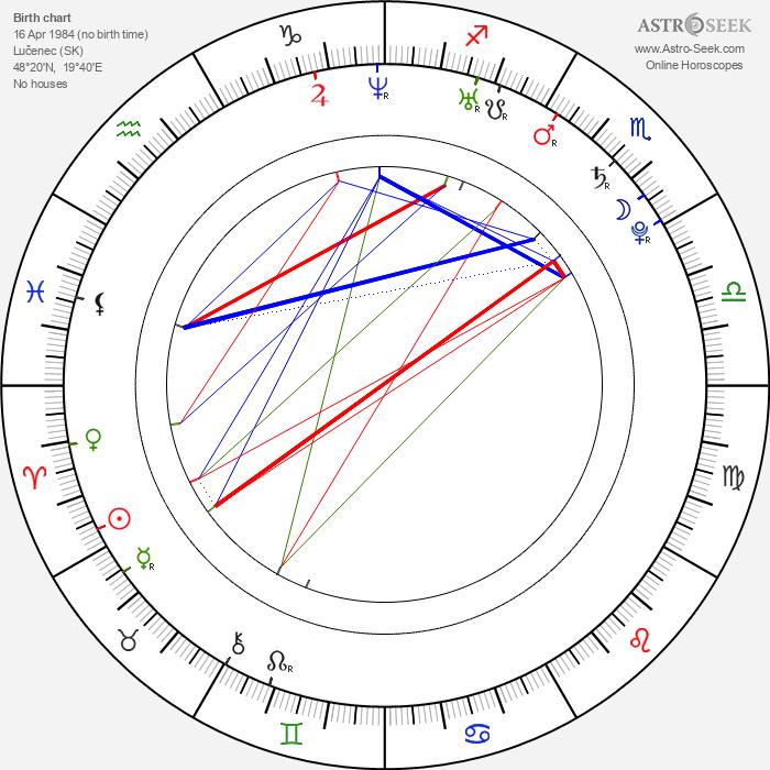 Gréta Teleková - Astrology Natal Birth Chart