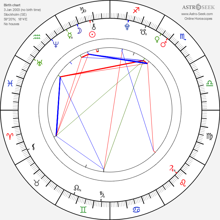 Greta Thunberg - Astrology Natal Birth Chart