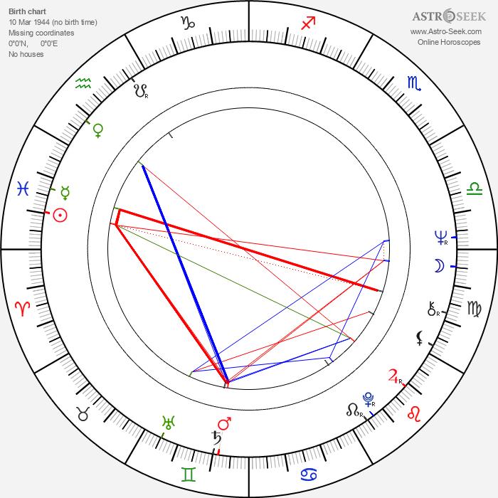 Greta Van Langhendonck - Astrology Natal Birth Chart