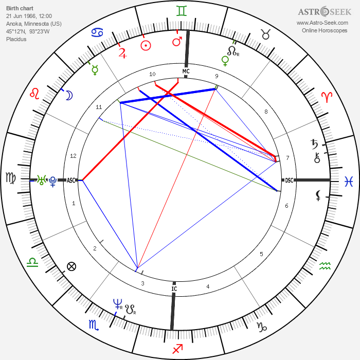 Gretchen Carlson - Astrology Natal Birth Chart