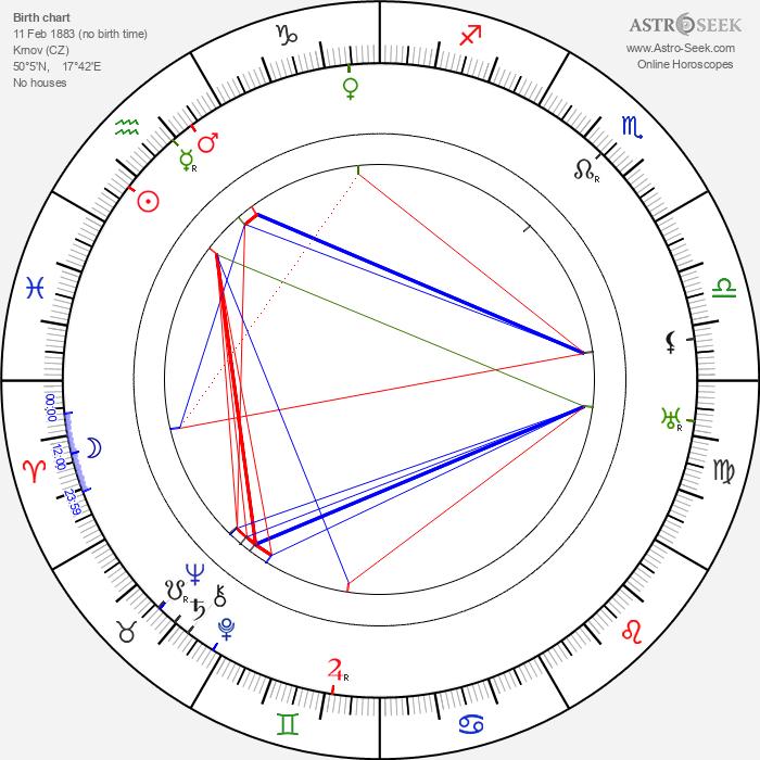 Grete Berger - Astrology Natal Birth Chart