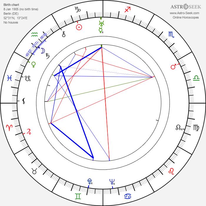 Grete Mosheim - Astrology Natal Birth Chart