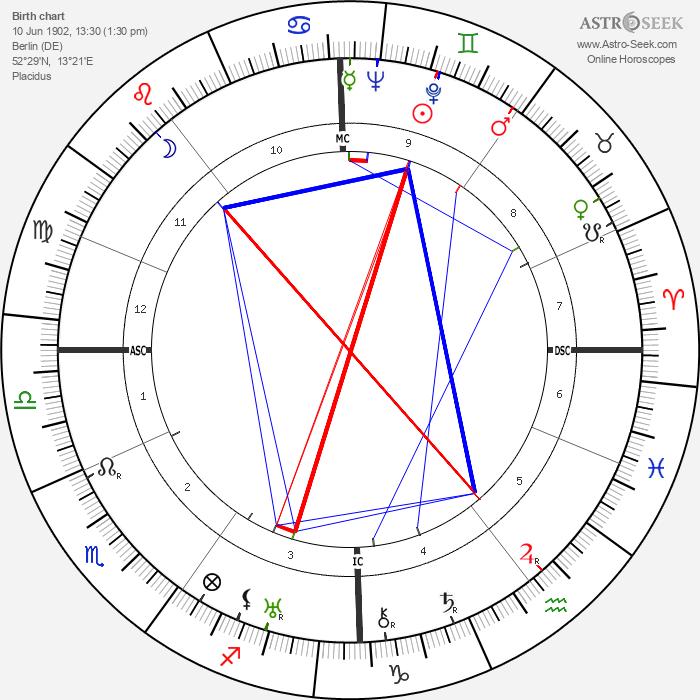 Gretel Adorno - Astrology Natal Birth Chart