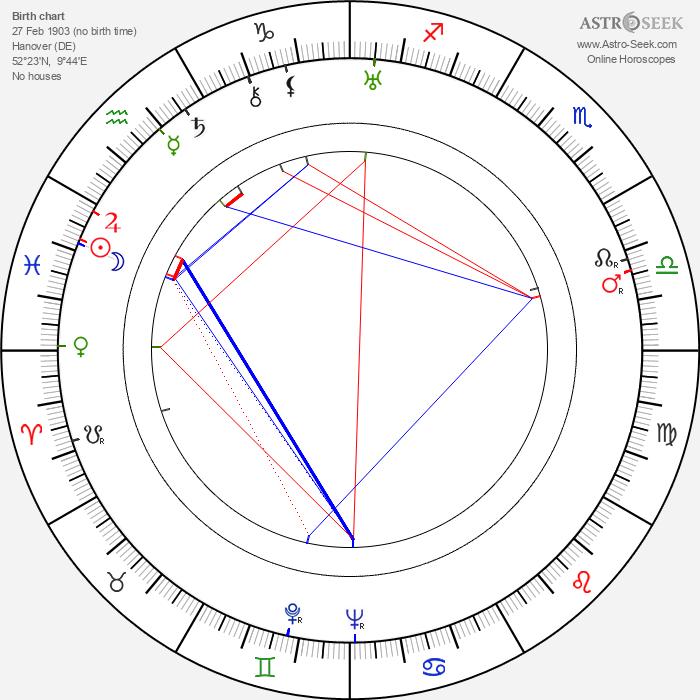 Grethe Weiser - Astrology Natal Birth Chart