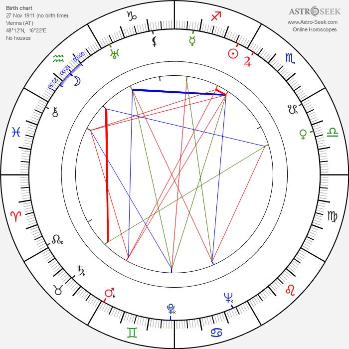 Gretl Theimer - Astrology Natal Birth Chart