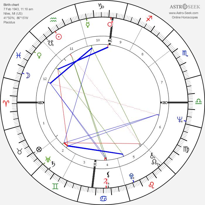 Greydon Clark - Astrology Natal Birth Chart
