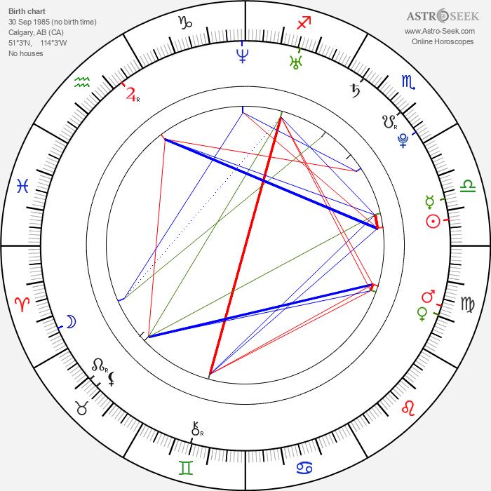 Greyston Holt - Astrology Natal Birth Chart