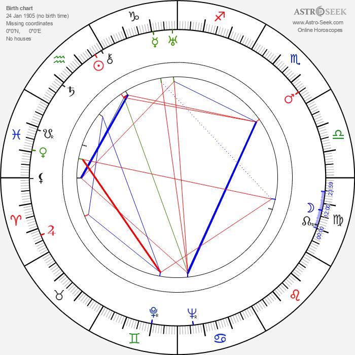 Grigore Vasiliu-Birlic - Astrology Natal Birth Chart