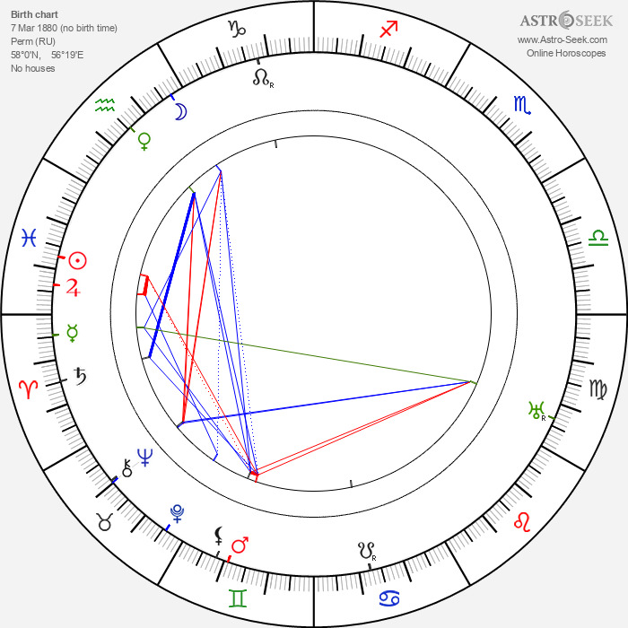 Grigori Barkhin - Astrology Natal Birth Chart
