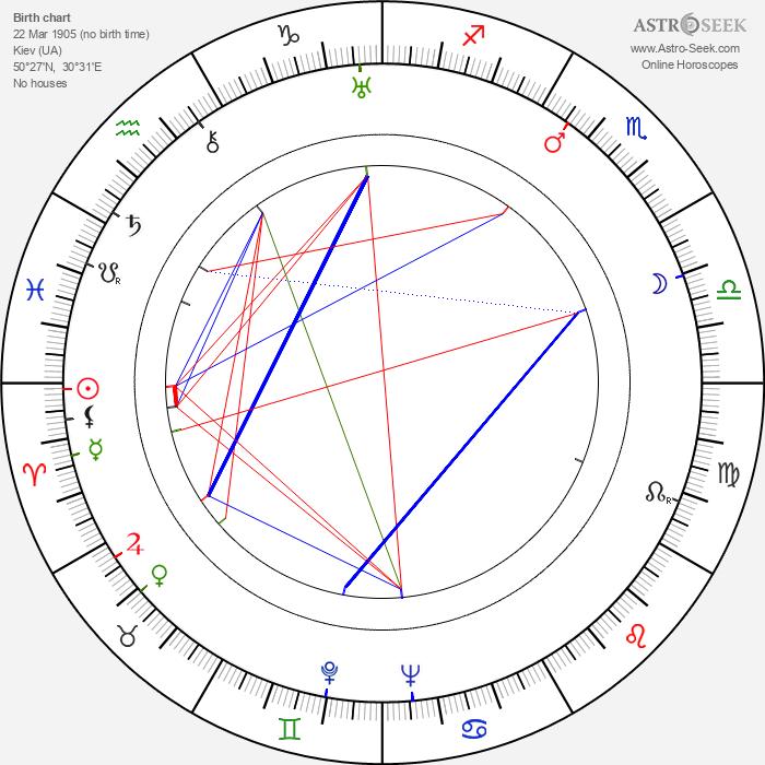 Grigori Kozintsev - Astrology Natal Birth Chart