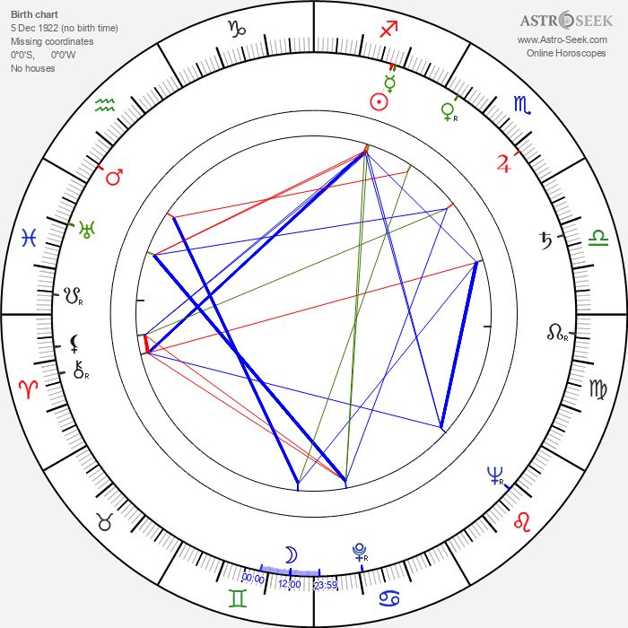 Grigori Nikulin - Astrology Natal Birth Chart