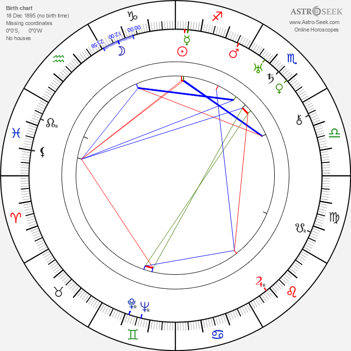 Grigorij Belov - Astrology Natal Birth Chart