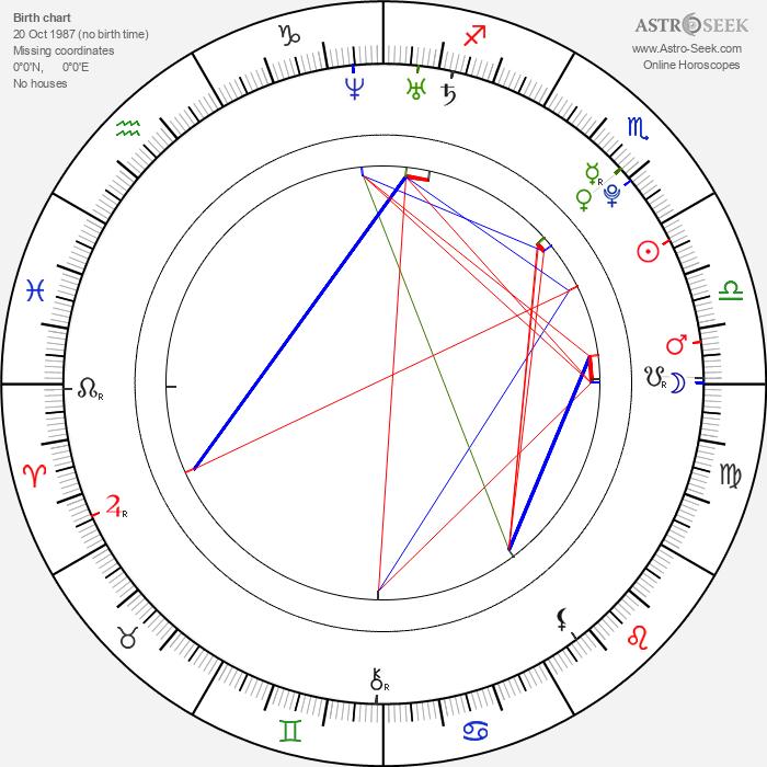 Grisha Raduga - Astrology Natal Birth Chart