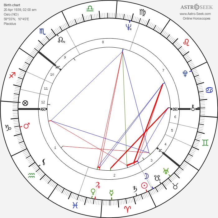 Gro Harlem Brundtland - Astrology Natal Birth Chart