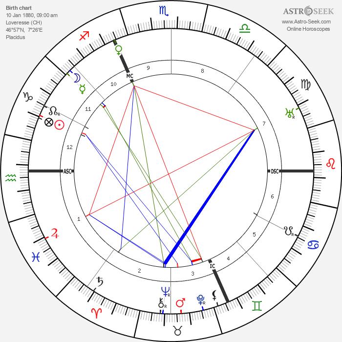 Grock - Astrology Natal Birth Chart