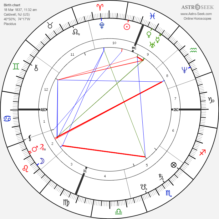 Grover Cleveland - Astrology Natal Birth Chart