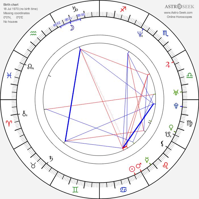 Gruff Rhys - Astrology Natal Birth Chart