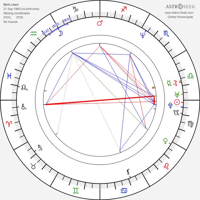 Grzegorz Cinkowski - Astrology Natal Birth Chart