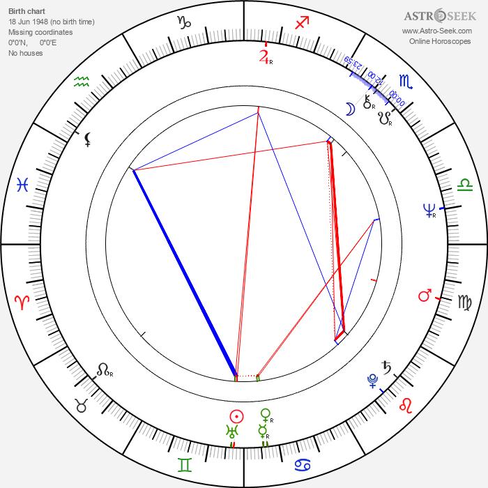 Grzegorz Herominski - Astrology Natal Birth Chart
