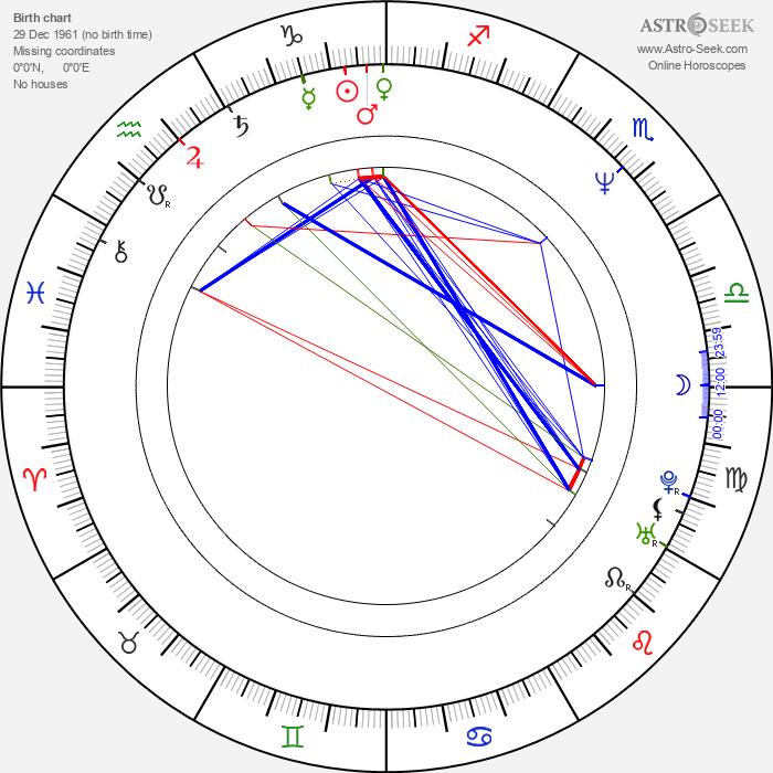 Grzegorz Kucias - Astrology Natal Birth Chart