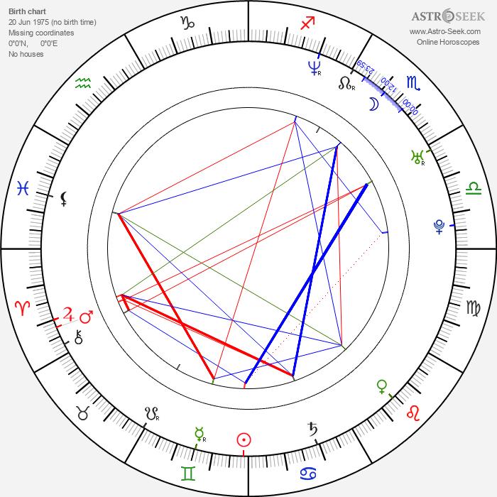 Grzegorz Malecki - Astrology Natal Birth Chart
