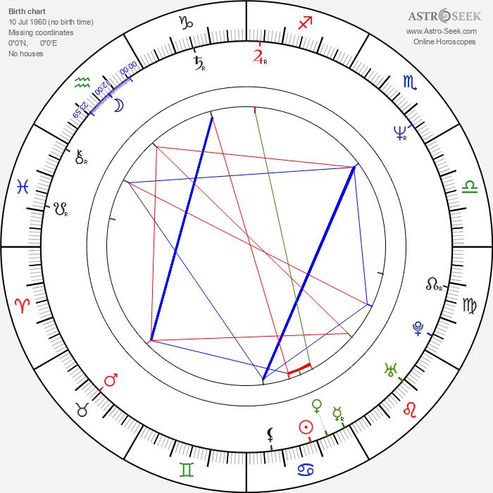 Grzegorz Przybyl - Astrology Natal Birth Chart